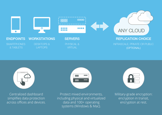 Cloud Backup how it works