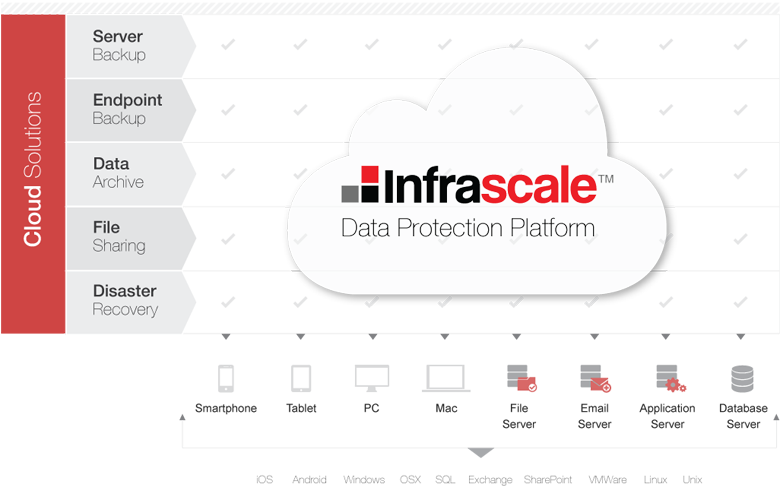 Comprehensive Data Protection Platform